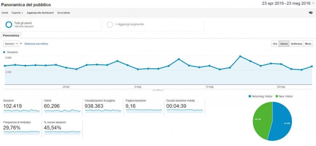 google analytics per la seo