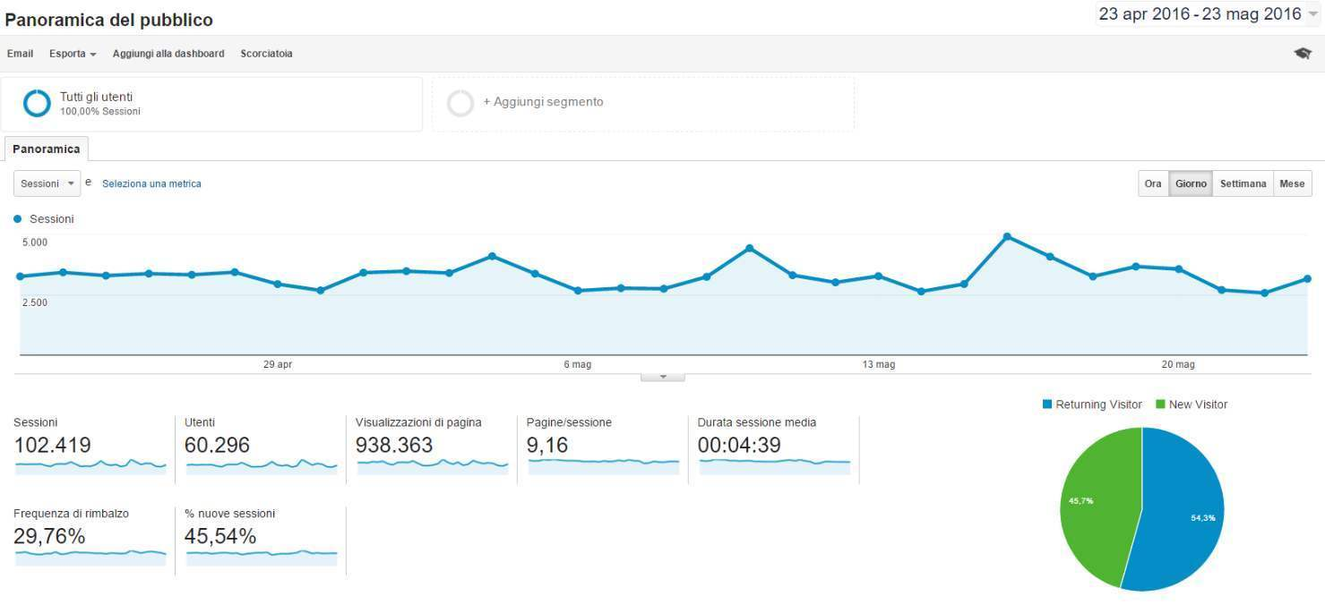 google analytics per la seo