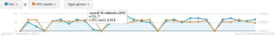 risultati su google adwords